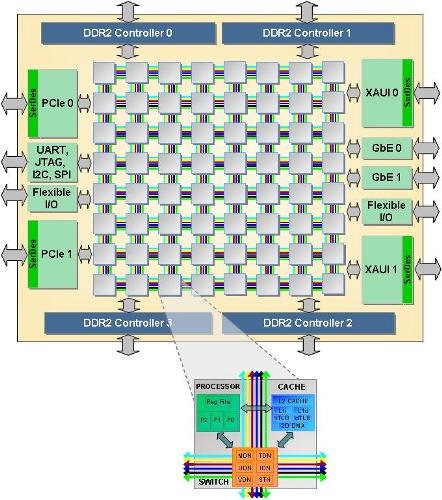 magistraleinformaticanetworking:spd:tilepro64-block-diagram3.jpg